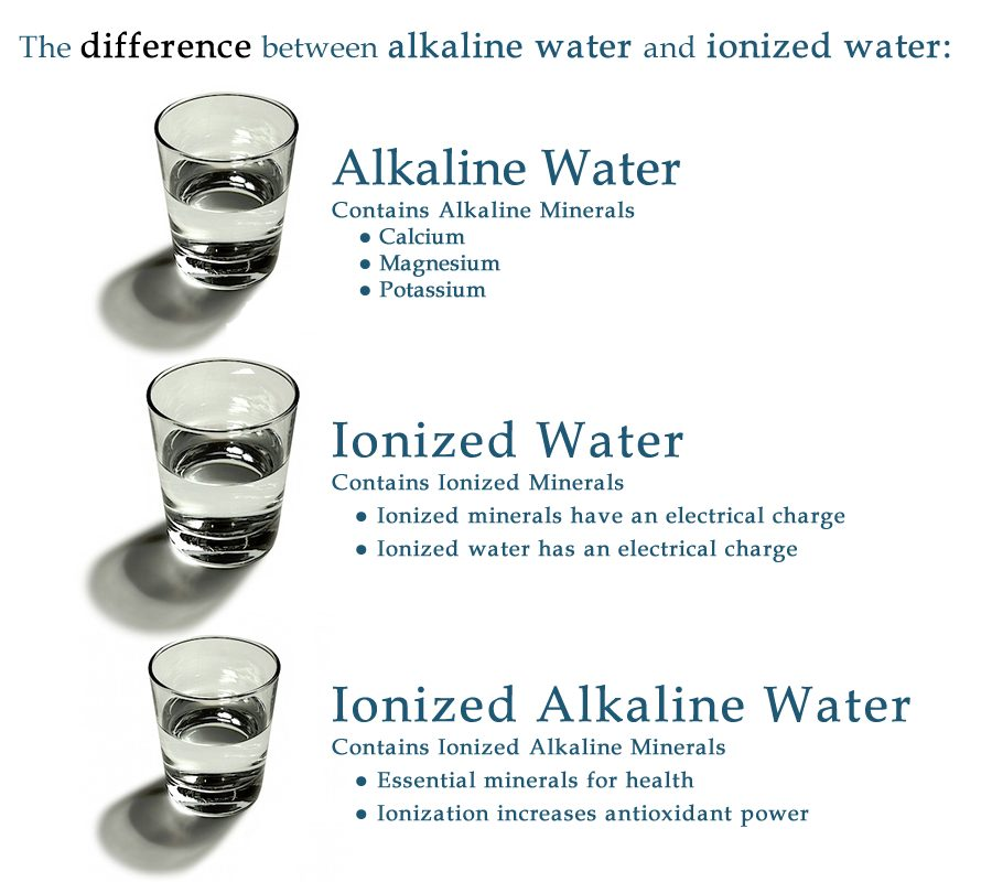 difference between alkaline and ionized water