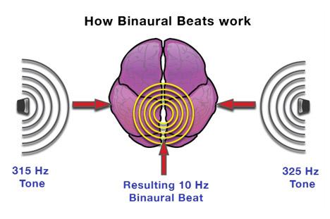 binaural tones