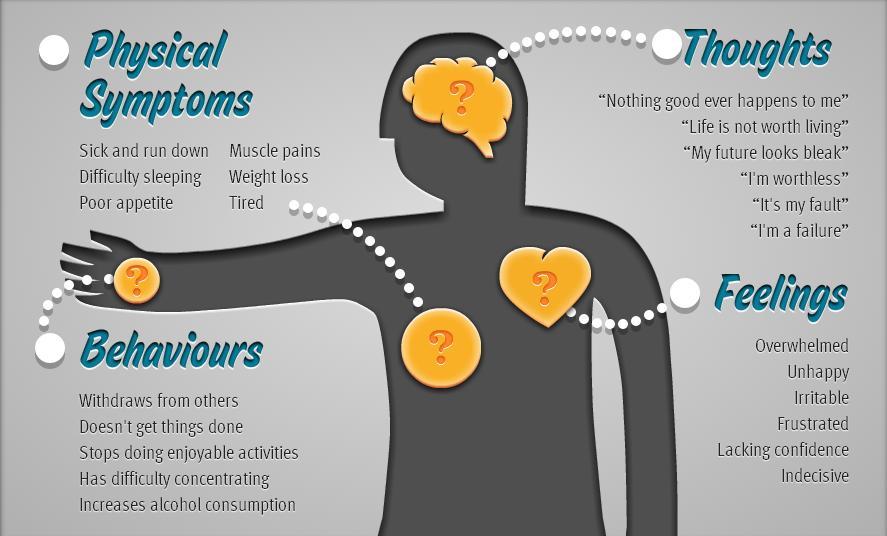 depression symptoms and types