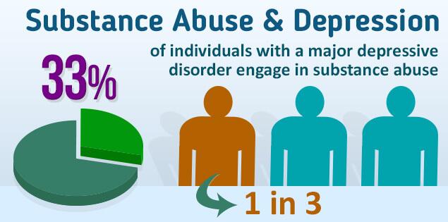 substance abuse depression