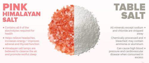 is table salt healthy