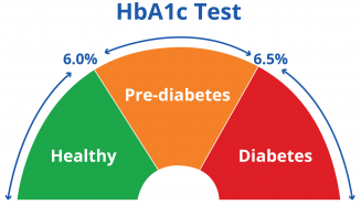HbA1c Test Result